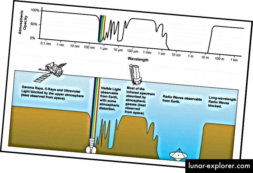 Die Durchlässigkeit oder Opazität des elektromagnetischen Spektrums durch die Atmosphäre. Beachten Sie alle Absorptionsmerkmale von Gammastrahlen, Röntgenstrahlen und Infrarot, weshalb sie am besten aus dem Weltraum betrachtet werden. Über viele Wellenlängen, wie im Radio, ist der Boden jedoch genauso gut. (NASA)
