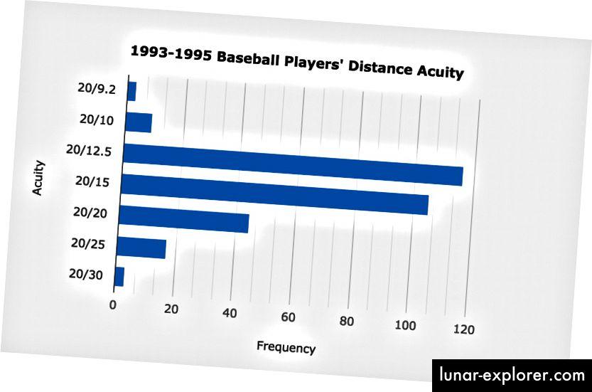Sehkraft- und Sehschärferesultate von professionellen Baseballspielern von 1993 bis 1995. Die obigen Daten umfassen sowohl Spieler der Unter- als auch der Oberliga. (Quelle: American Journal of Ophthalmology, November 1996.)