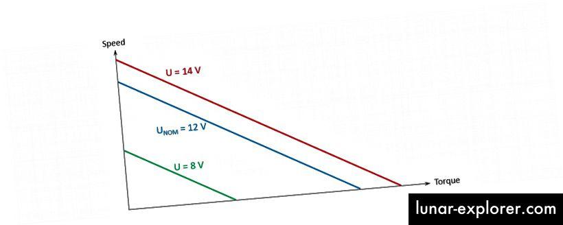 Ein Beispiel für die gleiche Drehzahl-Drehmoment-Kurve bei verschiedenen Spannungen.