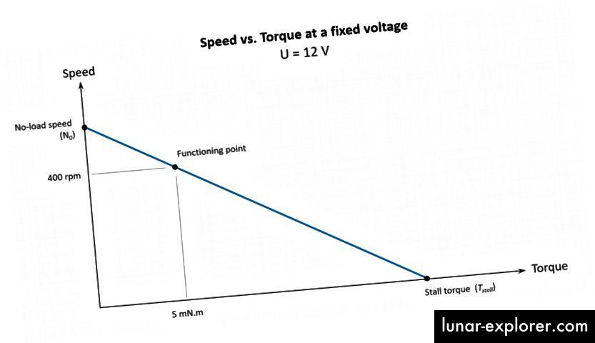 Einer der vielen Funktionspunkte, aus denen sich die Kurve zusammensetzt.