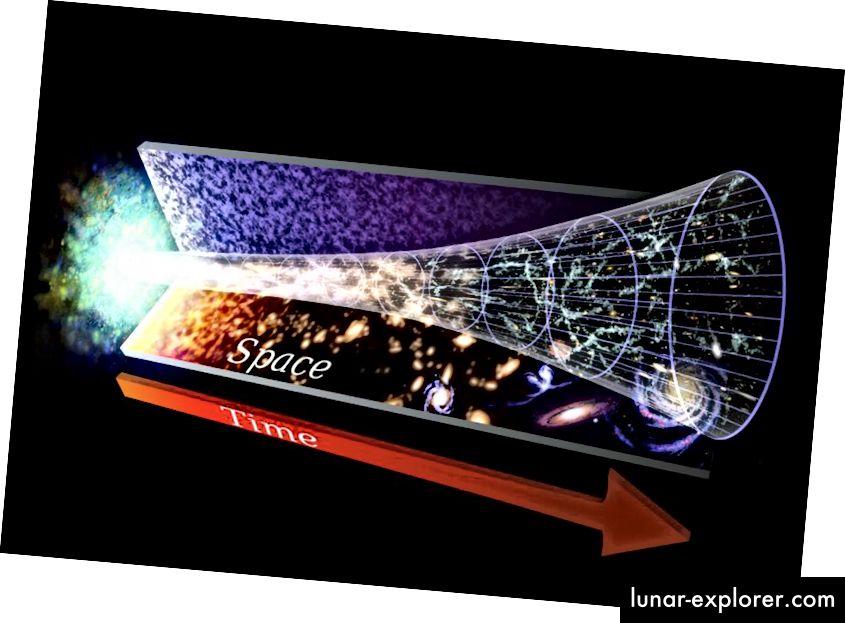 Nakon Velikog praska, Svemir je bio gotovo savršeno ujednačen, pun materije, energije i zračenja u brzo rastućem stanju. Kako vrijeme prolazi, Svemir ne samo da tvori elemente, atome i skuplja se i grozdi zajedno, što dovodi do zvijezda i galaksija, već se širi i hladi cijelo vrijeme. Nijedna alternativa mu ne može odgovarati. (NASA / GSFC)