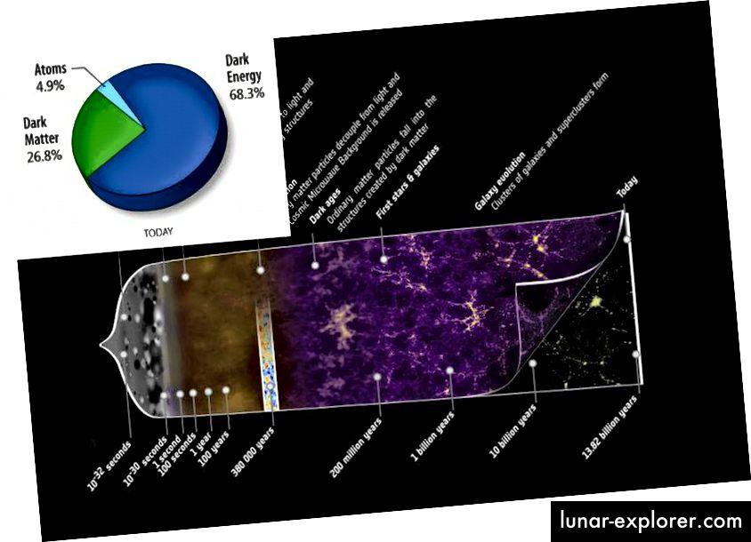 La storia dell'universo in espansione, incluso ciò di cui è composta al momento. (ESA AND THE PLANCK COLLABORATION (MAIN), CON MODIFICHE DI E. SIEGEL; UTENTE COMUNE NASA / WIKIMEDIA 老陳 (INSET))