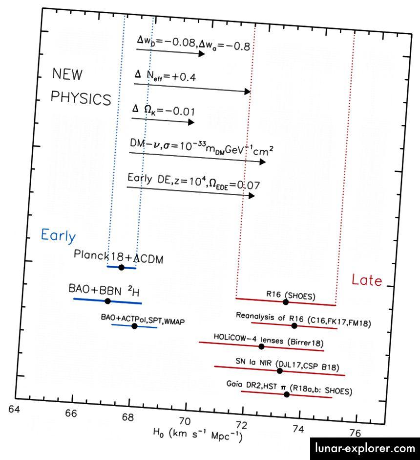 Tensioni di misura moderne dalla scala della distanza (rossa) con i primi dati del segnale provenienti da CMB e BAO (blu) mostrati per il contrasto. È plausibile che il metodo del segnale precoce sia corretto e che vi sia un difetto fondamentale nella scala delle distanze; è plausibile che ci sia un errore su piccola scala che pregiudichi il metodo del segnale precoce e che la scala della distanza sia corretta, o che entrambi i gruppi abbiano ragione e che il colpevole sia una qualche nuova forma fisica (mostrata in alto). Ma in questo momento, non possiamo esserne sicuri. (ADAM RIESS (COMUNICAZIONE PRIVATA))