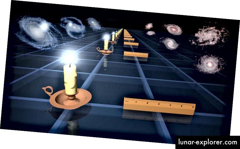 Standardne svijeće (L) i standardni vladari (R) dvije su različite tehnike koje astronomi koriste za mjerenje širenja prostora u različitim vremenima / udaljenostima u prošlosti. Na temelju načina na koji se veličine poput svjetline ili kutne veličine mijenjaju udaljenost, možemo zaključiti povijest širenja svemira. Korištenje metode svijeće dio je ljestvice na daljinu, a donose 73 km / s / Mpc. Upotreba ravnala dio je metode ranog signala, daje 67 km / s / Mpc. (NASA / JPL-CALTECH)