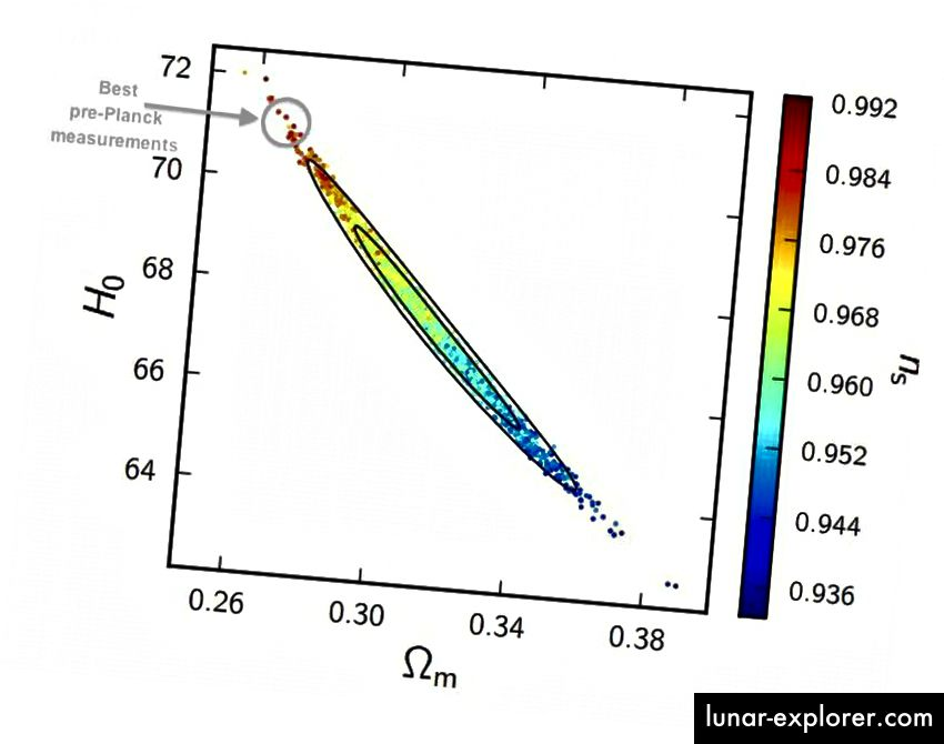 Prije Planck-a, najbolje odgovaranje podacima pokazalo je Hubbleov parametar od oko 71 km / s / Mpc, ali vrijednost od oko 69 ili više sada bi bila prevelika za gustoću tamne materije (x-os) koju imamo gledano drugim sredstvima i skalarnim spektralnim indeksom (desna strana osi y) koji su nam potrebni da bi struktura svemira velikih razmjera imala smisla. (P.A.R. ADE ET AL. I SAVJET PLANKA (2015))
