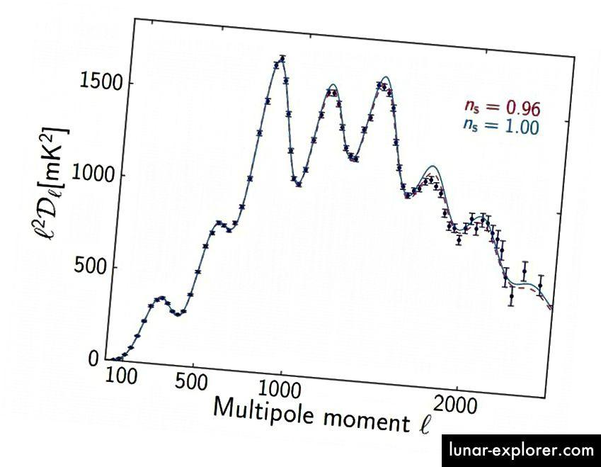 Le correlazioni tra alcuni aspetti dell'entità delle fluttuazioni di temperatura (asse y) in funzione della scala angolare decrescente (asse x) mostrano un universo coerente con un indice spettrale scalare di 0,96 o 0,97, ma non 0,99 o 1,00. (P.A.R. ADE ET AL. E LA COLLABORAZIONE PLANCK)