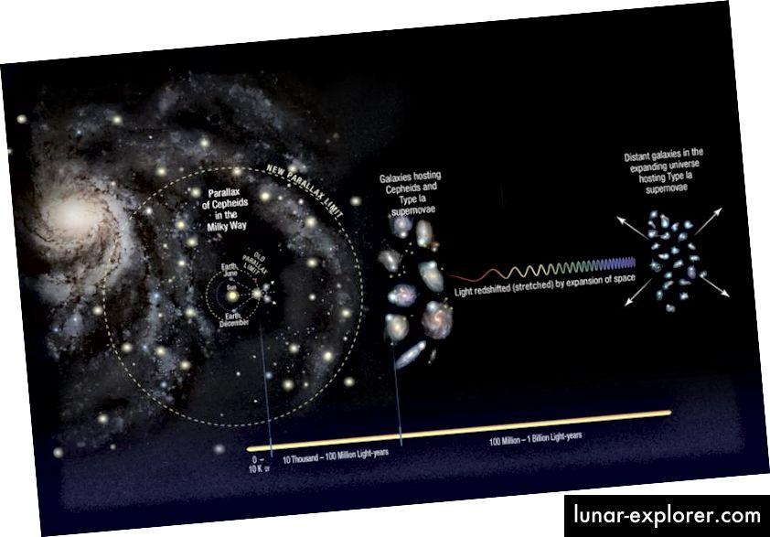 """Izgradnja ljestvica kozmičkih udaljenosti uključuje odlazak našeg Sunčevog sustava od zvijezda do obližnjih galaksija do udaljenih. Svaki """"korak"""" nosi u sebi svoju nesigurnost, posebno korake Cepheid-ove varijable i korake supernove; Također bismo bili pristrani prema višim ili nižim vrijednostima da živimo u prenapučenom ili prenapučenom području. (NASA, ESA, A. FEILD (STSCI) i A. RIESS (STSCI / JHU))"""