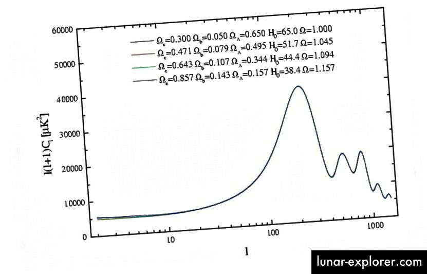 Quattro diverse cosmologie portano alle stesse fluttuazioni nel CMB, ma la misurazione indipendente di un singolo parametro (come H_0) può interrompere tale degenerazione. I cosmologi che lavorano sulla scala delle distanze sperano di sviluppare un simile schema simile a una pipeline per vedere come le loro cosmologie dipendono dai dati inclusi o esclusi (MELCHIORRI, A. & GRIFFITHS, L.M., 2001, NEWAR, 45, 321)