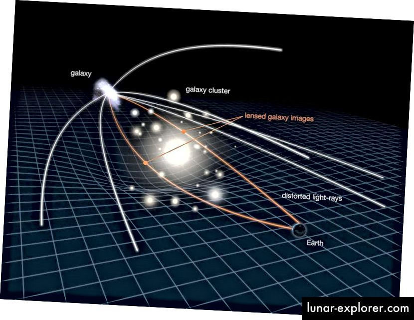Ein Beispiel für die Gravitationslinse zeigt, wie Hintergrundgalaxien - oder ein beliebiger Lichtweg - durch die Anwesenheit einer dazwischenliegenden Masse verzerrt werden, aber es zeigt auch, wie der Raum selbst durch die Anwesenheit der Vordergrundmasse selbst gebogen und verzerrt wird. Die Vergrößerung eines solchen Objektivs kann zu Unklarheiten in Bezug auf die Eigenhelligkeit einer Quelle führen, wenn dies nicht richtig berücksichtigt wird. (NASA / ESA)