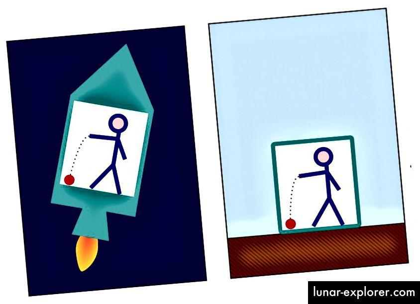 Das identische Verhalten eines auf den Boden fallenden Balls in einer beschleunigten Rakete (links) und auf der Erde (rechts) ist eine Demonstration des Einsteinschen Äquivalenzprinzips. (WIKIMEDIA COMMONS BENUTZER MARKUS POESSEL, ÜBERARBEITET VON PBROKS13)