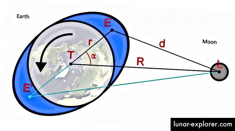 Der Mond übt eine Gezeitenkraft auf die Erde aus, die nicht nur unsere Gezeiten verursacht, sondern auch die Erdrotation bremst und den Tag verlängert. Da der Mond auf der Erde zwei Gezeitenausbuchtungen erzeugt, die sich selbst einmal pro Tag drehen, erleben wir täglich zwei Ebben und zwei Fluten. (WIKIMEDIA COMMONS BENUTZER WIKIKLAAS UND E. SIEGEL)