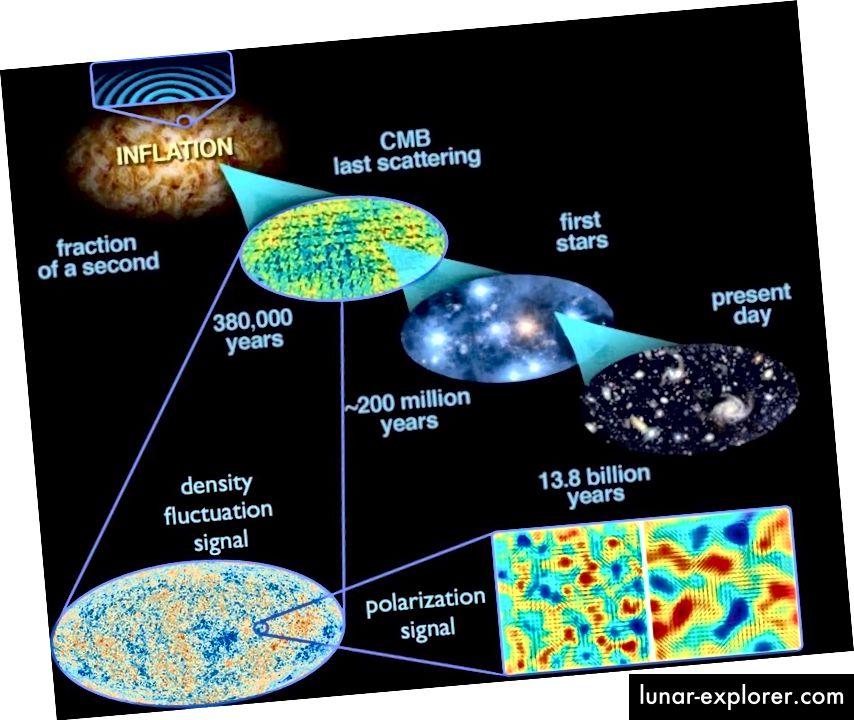 Najraniji stupnjevi svemira, prije Velikog praska, su ono što je postavilo početne uvjete iz kojih je nastalo sve što danas vidimo. Ovo je bila velika ideja Alana Gutha: kozmička inflacija koja je, nakon 13,8 milijardi godina kozmičke evolucije, stvorila Svemir koji danas živimo. (E. SIEGEL, SA SLIKAMA DOSTOJANIM OD ESA / PLANKA I DOSTAVKOM SNAGA DOE / NASA / NSF-a NA ISTRAŽIVANJU CMB-a)