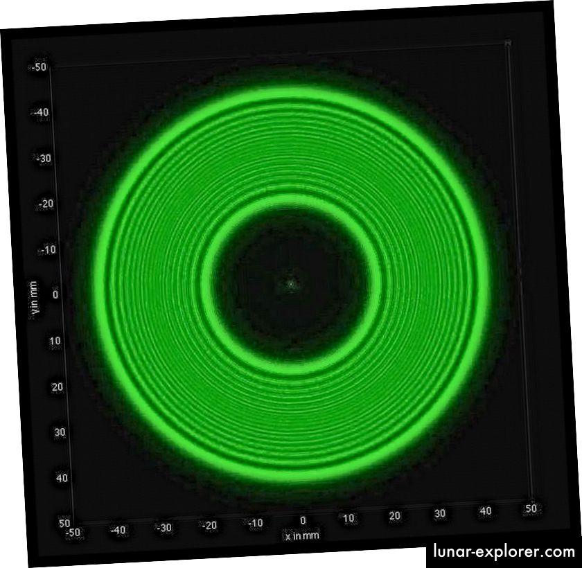 Teorijsko predviđanje izgleda valnog uzorka svjetlosti oko sfernog, neprozirnog predmeta. Svijetla točka u sredini bio je apsurd zbog kojeg je Poisson odustao od teorije valova, kao što je to Newton radio prije više od 100 godina. U modernoj fizici, naravno, postoji mnogo svjetlosnih pojava koje može precizno opisati samo valna mehanika. (ROBERT VANDERBEI)
