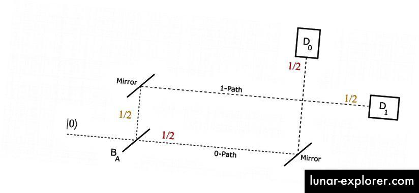 Mach Zehnder Interferometer (Quelle)