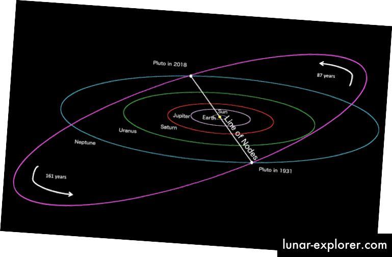 Die Umlaufbahn der Planeten. Beachten Sie Plutos Nähe zur Orbitalebene im Jahr 1931; nur 1 Jahr nach seiner Entdeckung.