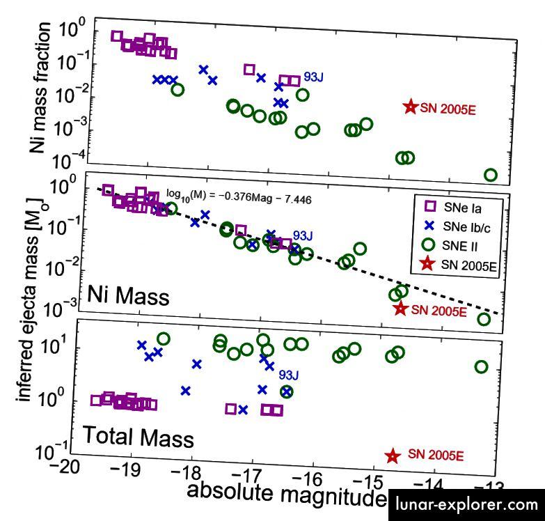 Fig. S3, Perets et al. SN 2005E wies auch besondere Mengen an Stickstoff in seinen Ejekta auf - Mengen ähnlich denen, die durch Typ-II-Kernkollaps-Supernovae erzeugt wurden, aber Fraktionen ähnlich denen von Typ-Ib-Supernovae. Zusätzlich war die ausgestoßene Gesamtmasse für jede Klasse kleiner als normal - näher an der für Supernovae vom Typ Ia erwarteten, aber bemerkenswert schwachen.