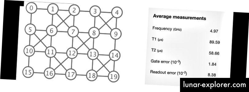 IBM Q 20 Tokyo (20-kvites) - a forrásból módosítva