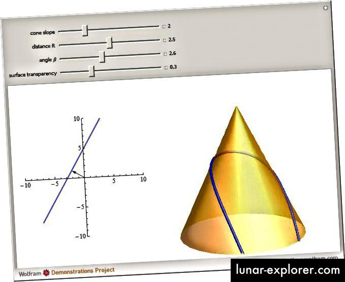 Konusna geodezija, Izvor: Wolfram