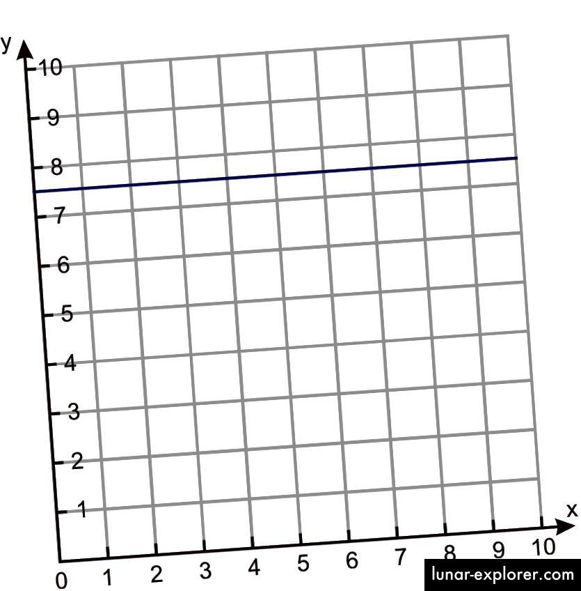 Grafikon razmaka i vremena