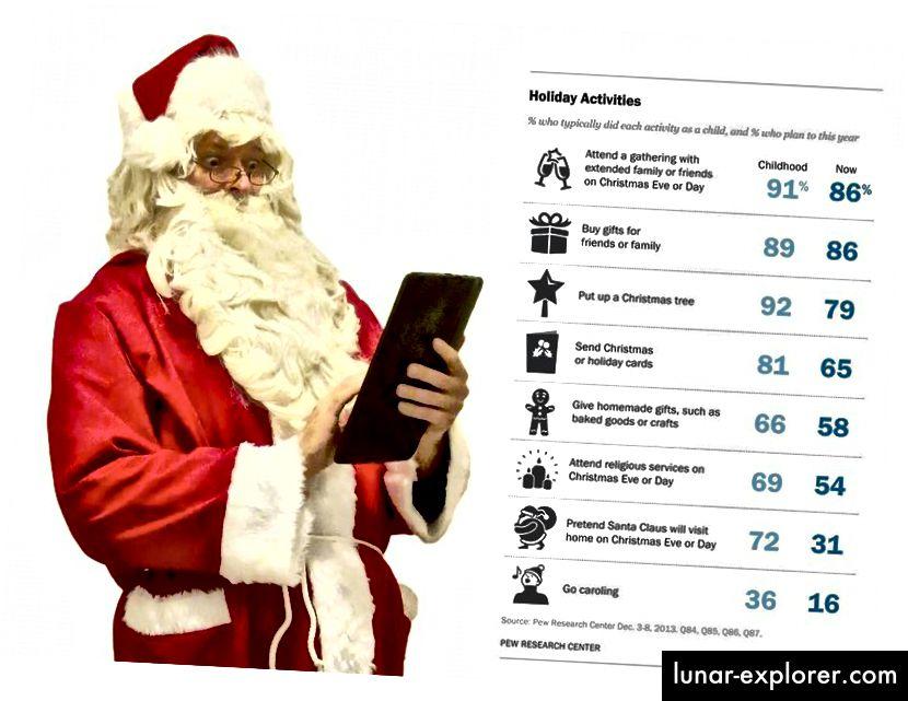 Menurut penelitian terbaru (2013) Pew tentang topik ini, hanya 31% rumah tangga 'pura-pura' Santa Claus akan mengunjungi rumah mereka pada Natal. Oh, kamu kurang beriman. (FLICKR PENGGUNA MATTI MATTILA (L); PEW RESEARCH CENTER (R))