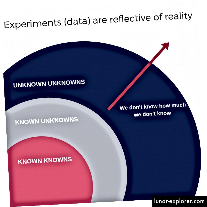 Kami tidak menyadari sejauh mana ketidaktahuan kami.