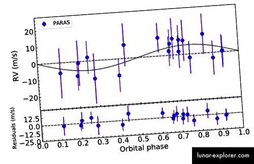 Die Grafik zeigt das Wackeln des Wirtssterns K2–236 aufgrund seines Planeten K2–236b. Bildnachweis: Chakraborty et al., ArXiv