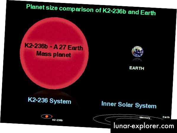 Größenvergleich des K2–236-Systems und unseres inneren Sonnensystems sowie des Planeten K2–236b zur Erde. Bildnachweis: ISRO
