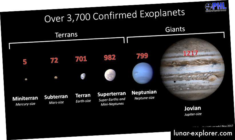 Riepilogo del numero di esopianeti confermati in ciascuna categoria. Riconoscimento: Planetary Habitability Laboratory