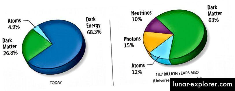 Materi dan kandungan energi di Semesta pada saat ini (kiri) dan pada waktu sebelumnya (kanan). Perhatikan keberadaan energi gelap, materi gelap, dan prevalensi materi normal dibandingkan antimateri, yang begitu kecil sehingga tidak berkontribusi pada waktu yang ditunjukkan. (NASA, DIMODIFIKASI OLEH PENGGUNA UMUM WIKIMEDIA 老陳, DIMODIFIKASI LEBIH LANJUT OLEH E. SIEGEL)