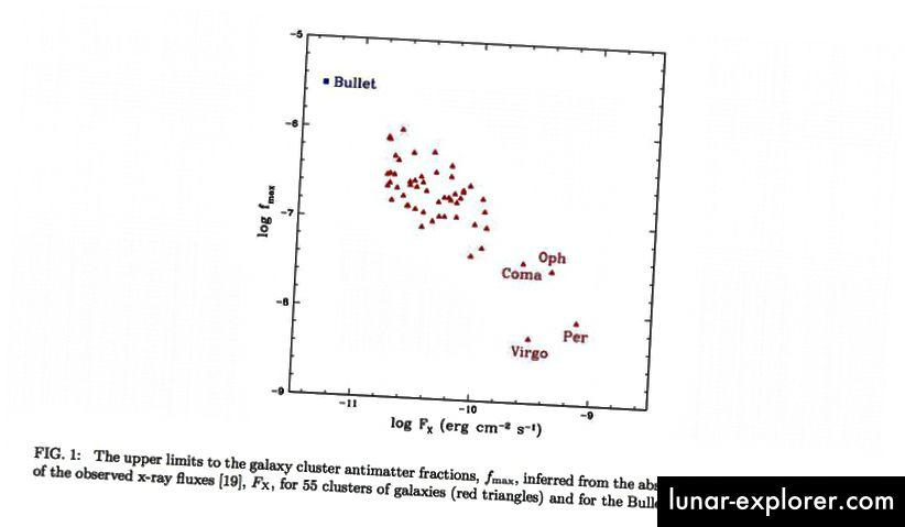 Apakah dalam kelompok, galaksi, lingkungan bintang kita sendiri atau Tata Surya kita, kita memiliki batas yang luar biasa dan kuat pada fraksi antimateri di Semesta. Tidak ada keraguan: segala sesuatu di Semesta didominasi oleh materi. (GARY STEIGMAN, 2008, VIA ARXIV.ORG/ABS/0808.1122)