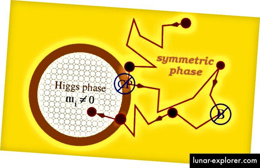 Kad se prekine simetrija elektro slabe, kombinacija kršenja CP-a i kršenja broja barijena može stvoriti materiju / antimateriju asimetriju tamo gdje dosad nije bilo, zahvaljujući učinku sfaleronskih interakcija koje djeluju na neutrino višak. (UNIVERZITET HEIDELBERG)
