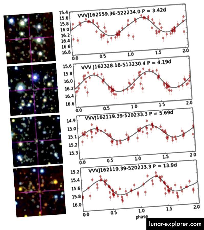 Gambar 2, Chakrabarti et al. 2015. Kurva Ks-band cahaya dari empat bintang variabel yang diamati di tanah Perhatikan bahwa poin data hanya bertahan selama sekitar satu periode; mereka hanya diplot beberapa kali. Selain itu, kurva bintang keempat tidak terlalu mulus atau sinusoidal.