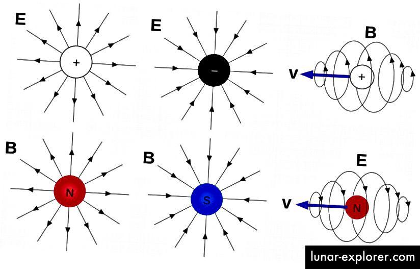 Elektromagnetska polja, onako kako bi se stvarala pozitivnim i negativnim električnim nabojima, u mirovanju i kretanju (gore), kao i ona koja bi teoretski stvorila magnetski monopol (dno), da postoje. (WIKIMEDIA COMMONS USER MASCHEN)