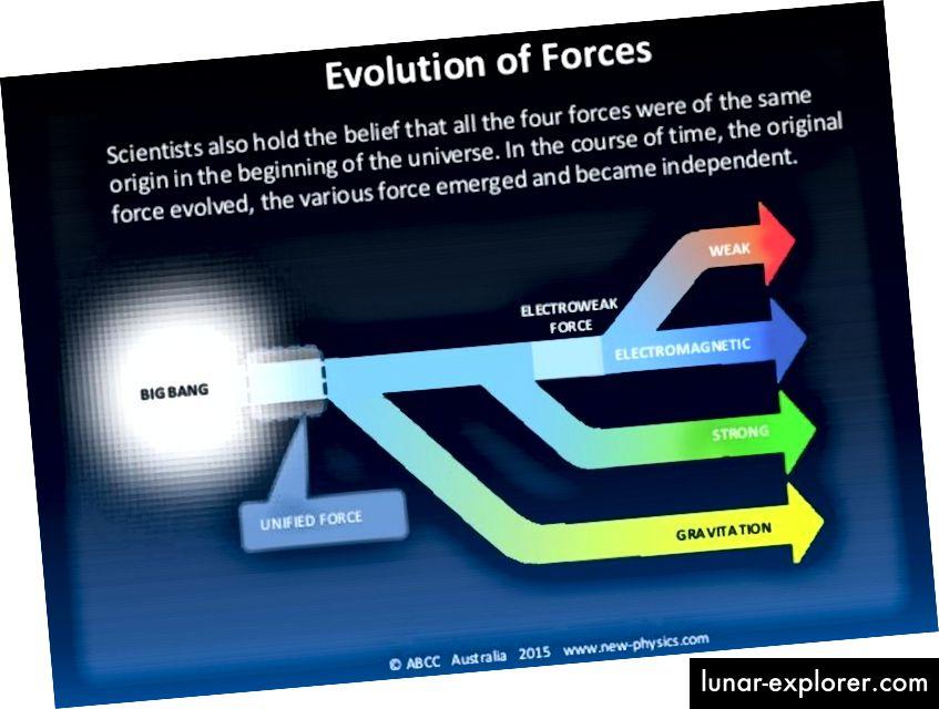 Ideja o ujedinjenju drži da su sve tri sile standardnog modela, a možda čak i gravitacija pri višim energijama, ujedinjene u jedan okvir. Ova ideja je moćna, dovela je do velikog broja istraživanja, ali je potpuno neprovjerena pretpostavka. Ipak, mnogi fizičari uvjereni su da je ovo važan pristup razumijevanju prirode i da je to dovelo do zanimljivih, općih i ispitivačkih predviđanja. (© ABCC AUSTRALIA 2015 NEW-PHYSICS.COM)