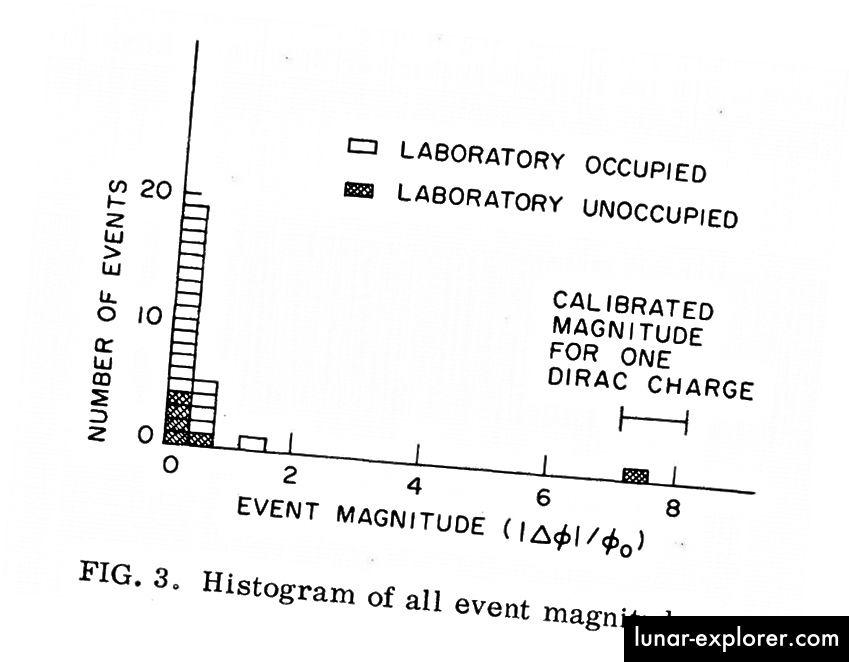 Prije događaja 14. veljače 1982. jedini događaji registrirani u Cabrerinom detektoru bili su 2 magnetona ili manje. Jedan događaj od 8 magnetona bio je bez presedana i bio je u skladu s magnetskim monopolom predviđenog (Dirac) naboja koji je prolazio kroz njega. (CABRERA B. (1982). PRVI REZULTATI SUPERPRODUKTIVNOG DETEKTORA ZA PRIJENOS MAGNETNIH MONOPOLA, FIZIČKI PREGLEDI 48, 20 (13) 1378–1381)
