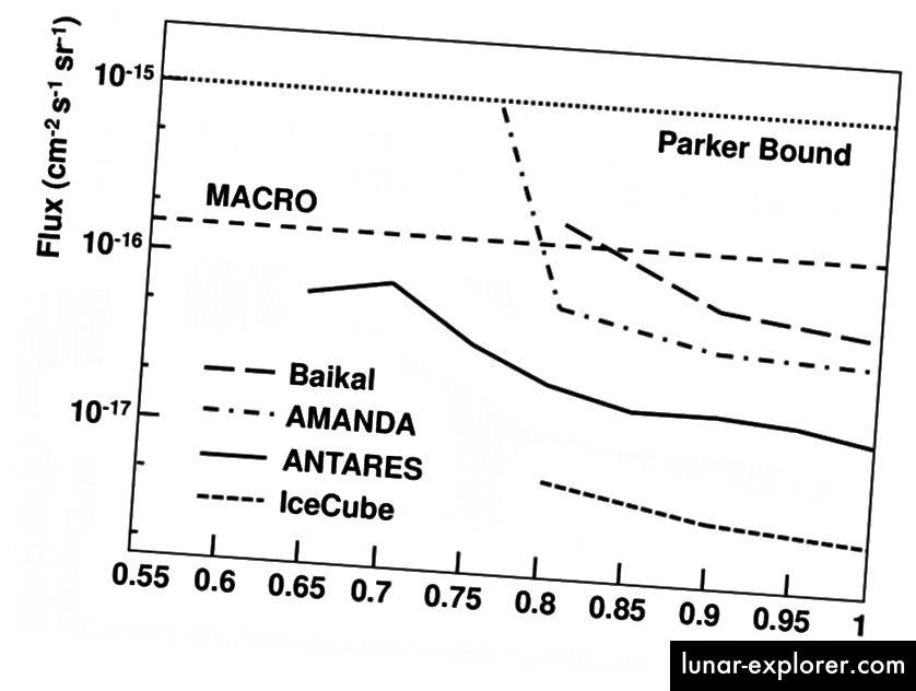 Eksperimentalna ograničenja postojanja magnetskih monopola. Najniža linija na grafikonu predstavlja najstrože ograničenje, a dolazi iz pokusa IceCube. Drugi magnetski monopol, u 37 godina koje smo tražili, nikada nismo pronašli (KATZ, U.F. ET AL. PROG.PART.NUCL.PHYS. 67 (2012) 651–704)