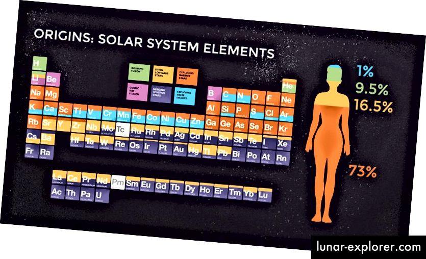 Elemen-elemen dari tabel periodik, dan dari mana asalnya, dirinci dalam gambar di atas. Sementara sebagian besar unsur terutama berasal dari supernova atau penggabungan bintang-bintang neutron, banyak unsur yang sangat penting diciptakan, sebagian atau bahkan sebagian besar, di planetary nebula, yang tidak muncul dari generasi pertama bintang. (NASA / CXC / SAO / K. DIVONA)