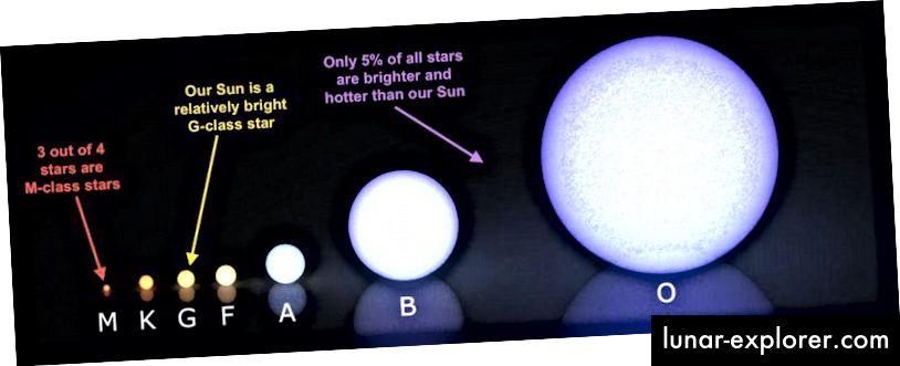 Warna, massa, dan ukuran bintang sekuens berbeda. Yang paling masif menghasilkan jumlah terbesar dari unsur-unsur berat tercepat, tetapi yang kurang masif lebih banyak dan bertanggung jawab atas sebagian besar unsur bermassa rendah yang ditemukan di alam. (WIKIMEDIA COMMONS MENGGUNAKAN KIEFF AND LUCASVB, ANNOTATIONS BY E. SIEGEL)