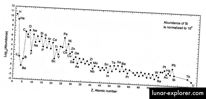 Die Fülle der Elemente im heutigen Universum, gemessen für unser Sonnensystem. Wenn sich unsere Beobachtungen weiter verbessern, ist zu erwarten, dass wir in der Lage sein werden, die in unserer gesamten kosmischen Geschichte vorhandenen elementaren Fülle abzubilden. (WIKIMEDIA COMMONS USER 28BYTES)