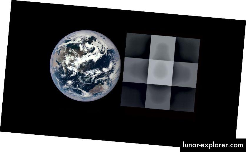 A sinistra, un'immagine della Terra dalla fotocamera DSCOVR-EPIC. Esatto, la stessa immagine è degradata a una risoluzione di 3 x 3 pixel, simile a ciò che i ricercatori vedranno nelle future osservazioni sugli esopianeti (NOAA / NASA / STEPHEN KANE)