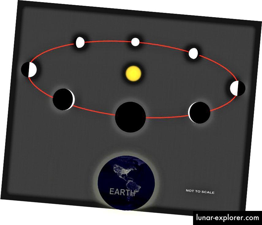 """A Vénusz fázisai, a Földről nézve, analógok az exoplanet fázisaival, amikor a csillag körül kering. Ha az """"éjszakai"""" oldal bizonyos hőmérsékleti / infravörös tulajdonságokat mutat, pontosan azokat, amelyekre James Webb érzékeny, akkor meghatározhatjuk, hogy vannak-e légköreik, és spektroszkóposan meghatározhatjuk, hogy mi a légköri tartalom. Ez továbbra is igaz, anélkül, hogy azokat közvetlenül a tranziton mérnék. (A WIKIMEDIA NICHALP ÉS SAGREDO KÖZÖS FELHASZNÁLÓK)"""