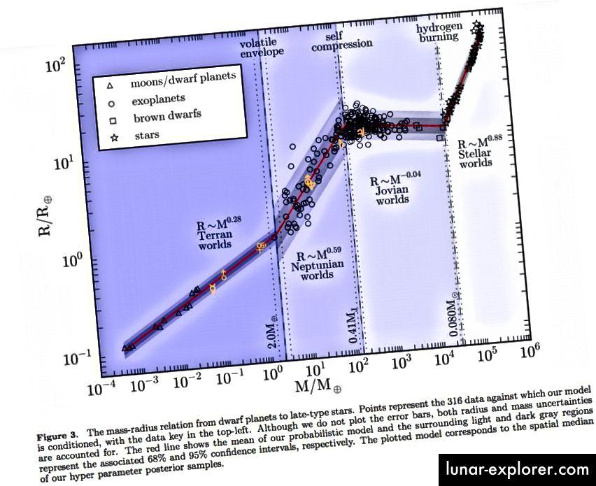 Lo schema di classificazione dei pianeti come roccioso, simile a Nettuno, simile a Giove o simile a stellare. Il confine tra la Terra e la Nettuno è oscuro, ma l'imaging diretto dei mondi super-Terra candidati dovrebbe consentirci di determinare se esiste o meno un involucro di gas attorno a ciascun pianeta in questione. (CHEN AND KIPPING, 2016, VIA ARXIV.ORG/PDF/1603.08614V2.PDF)