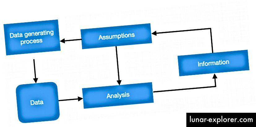 Proses Pembuatan Informasi dalam Ilmu Data (Sumber: edx.org)
