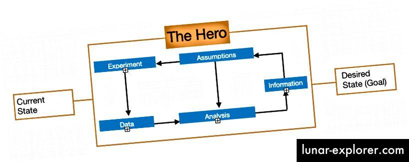 Proses Modifikasi Pembuatan Data yang Memasukkan Mitos Pahlawan.