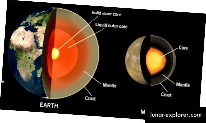 Struktur geologis Mars mirip dengan struktur Bumi tetapi telah diuntungkan dari peristiwa yang kurang merusak
