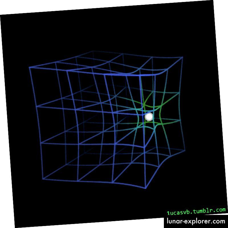 Annak animált áttekintése, hogy az űridő miként reagál, amikor egy tömeg áthalad rajta, segít pontosan bemutatni, hogy minőségi szempontból nem pusztán szövetlap, hanem az egész világot is meghajlik az anyag és az energia jelenléte és tulajdonságai az Univerzumban. (LUCASVB)
