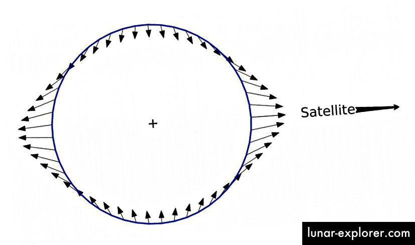 """Még akkor is, ha tökéletes gömbként kezdted, megfeszülsz egy fekete lyuk irányába, és összenyomod a rá merőleges irányban. A tárgy középpontjában levő erő megegyezik az átlagos nettó erővel, míg a központtól eltérő pontok eltérő nettó erőket mutatnak. Ez """"spagetti"""" hatást eredményez. (KRISHNAVEDALA / WIKIMEDIA COMMONS)"""