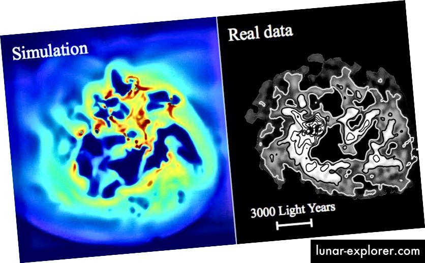 """A csillagképződés az apró törpe galaxisokban lassan """"felmelegíti"""" a sötét anyagot, és kifelé tolja azt. A bal oldali kép a szimulált törpe galaxis hidrogén sűrűségét mutatja felülről nézve. A jobb oldali kép ugyanazt mutatja egy valódi törpe galaxis, IC 1613 esetében. A szimulációban az ismételt gázbeáramlás és -kifolyás miatt a törpe közepén lévő gravitációs mező erőssége ingadozik. A sötét anyag erre reagál, ha a galaxis közepéből kiáramlik, ezt a hatást """"sötét anyag melegítésének"""" hívják. (READ J. I., WALKER M. G. és STEGER P. (2019), MNRAS 484, 1)"""