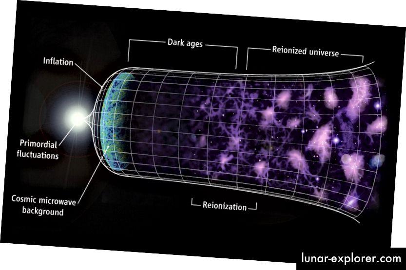 Jika Alam Semesta mengembang, kita dapat memahami mengapa galaksi yang jauh menjauh dari kita seperti mereka. Tapi mengapa tidak bintang, planet, dan bahkan atom mengembang juga? (C. FAUCHER-GIGUÈRE, A. LIDZ, DAN L. HERNQUIST, ILMU 319, 5859 (47))
