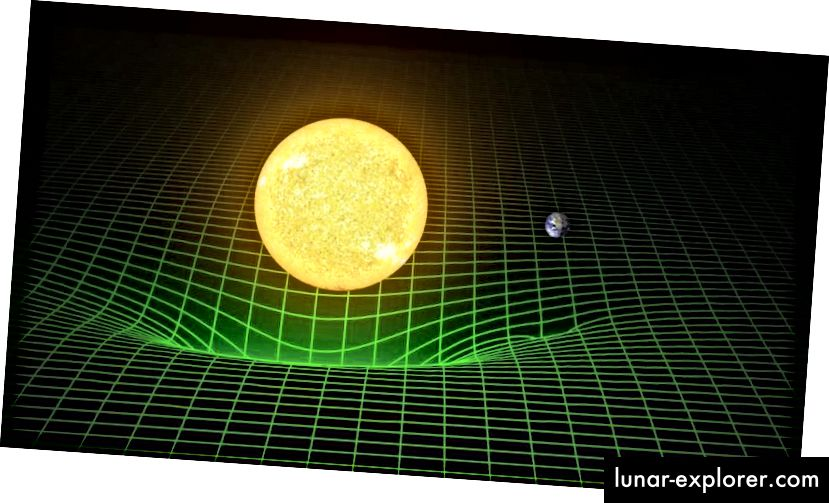 Lengkungan ruangwaktu, dalam gambar General Relativistic, oleh massa gravitasi. Alih-alih kotak yang konstan dan tidak berubah, General Relativity mengakui kain ruangwaktu yang dapat berubah seiring waktu dan yang propertinya akan tampak berbeda bagi pengamat dengan gerakan yang berbeda dan di lokasi yang berbeda. (LIGO / T. PYLE)